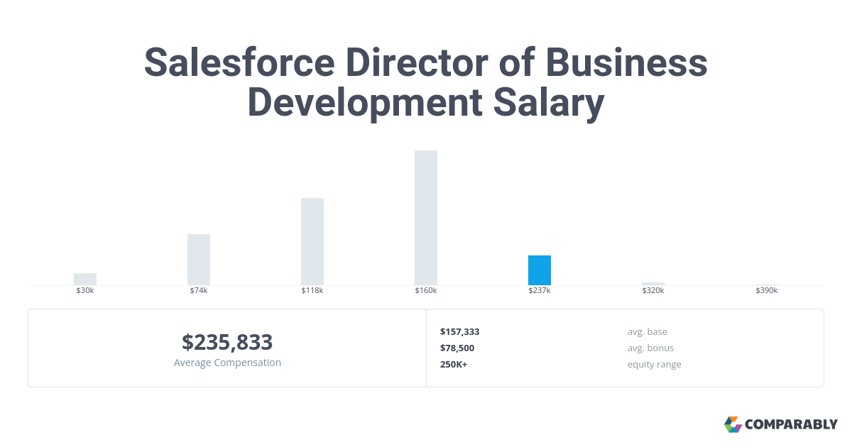 Salesforce Director Of Business Development Salary Comparably