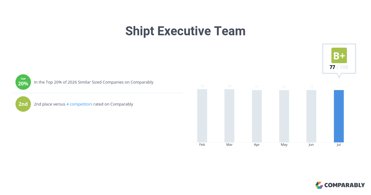 Shipt Executive Team Score | Comparably