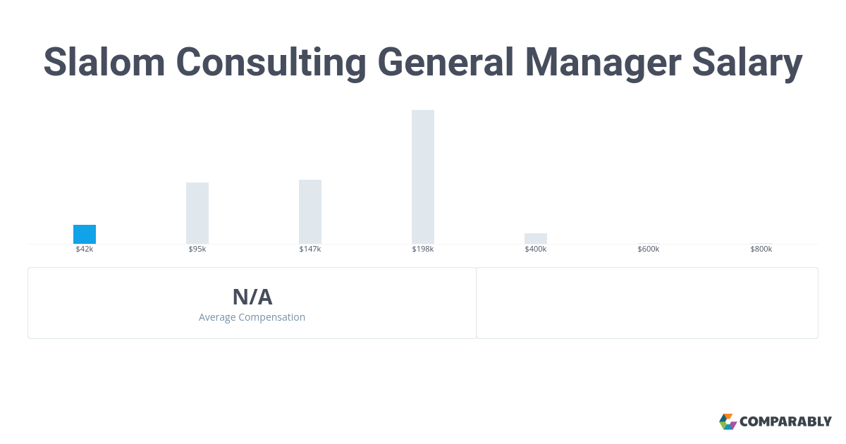 slalom consulting general manager salary comparably slalom consulting general manager