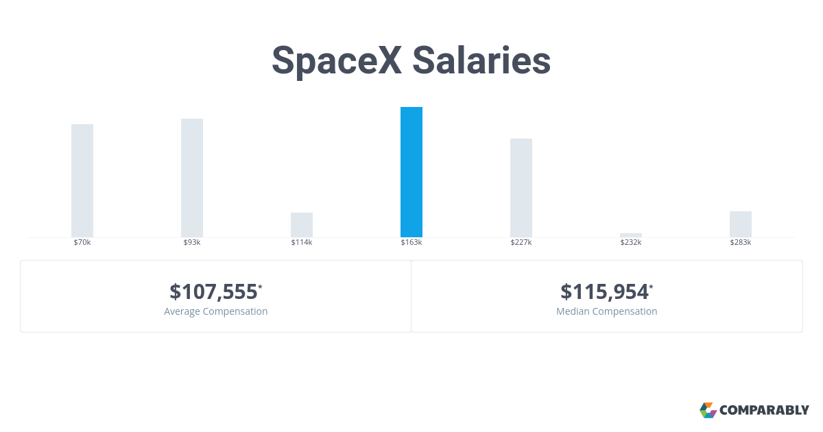 SpaceX Salaries | Comparably