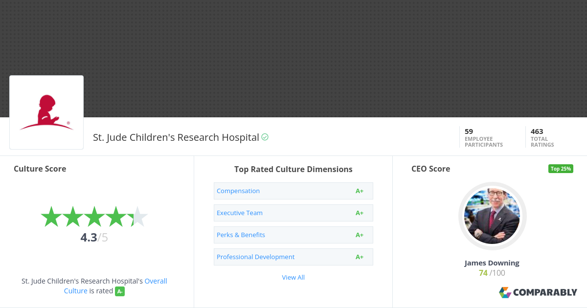 St Jude Children S Research Hospital Company Culture Comparably