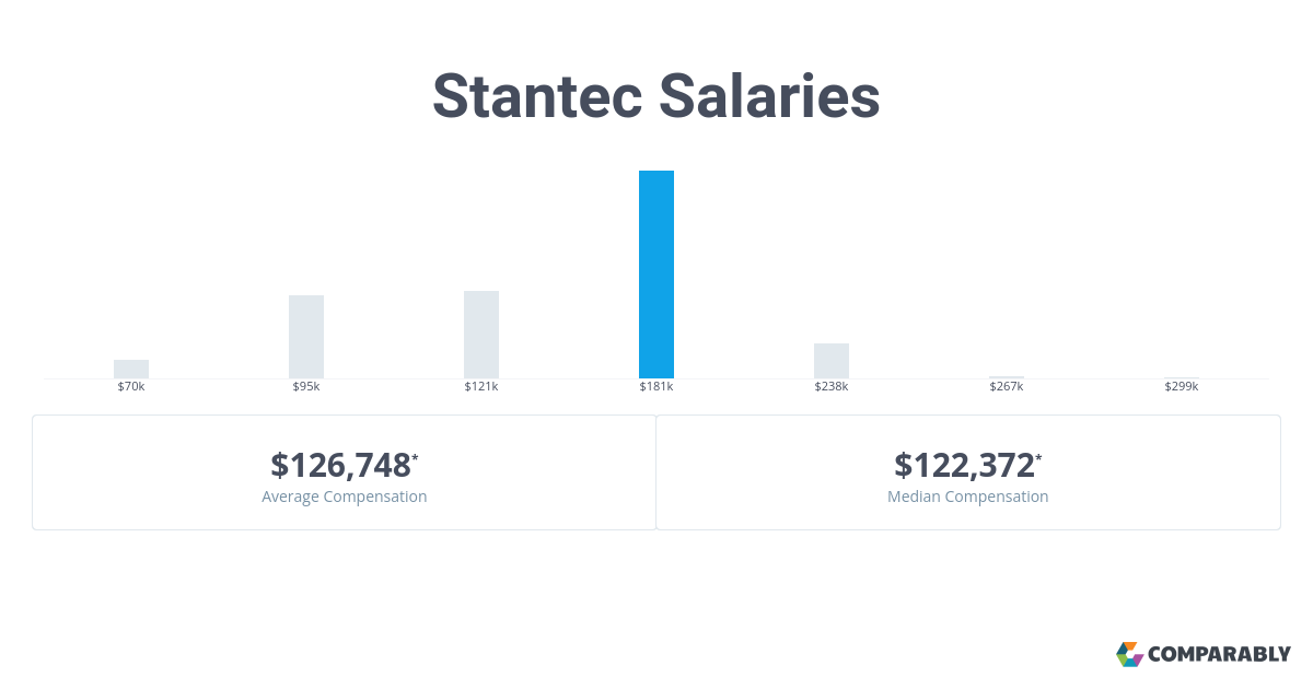 Stantec Salaries   Comparably