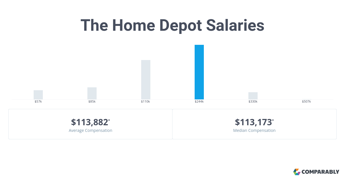 The Home Depot Salaries Comparably