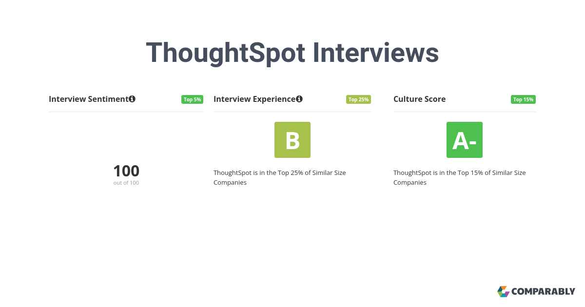 8 ThoughtSpot employees rate their interview experience a B or 79/100. 100% believe the overall process was positive.