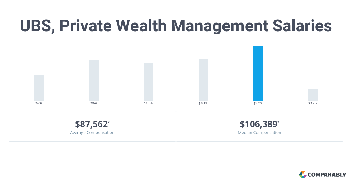 UBS, Private Wealth Management Salaries | Comparably