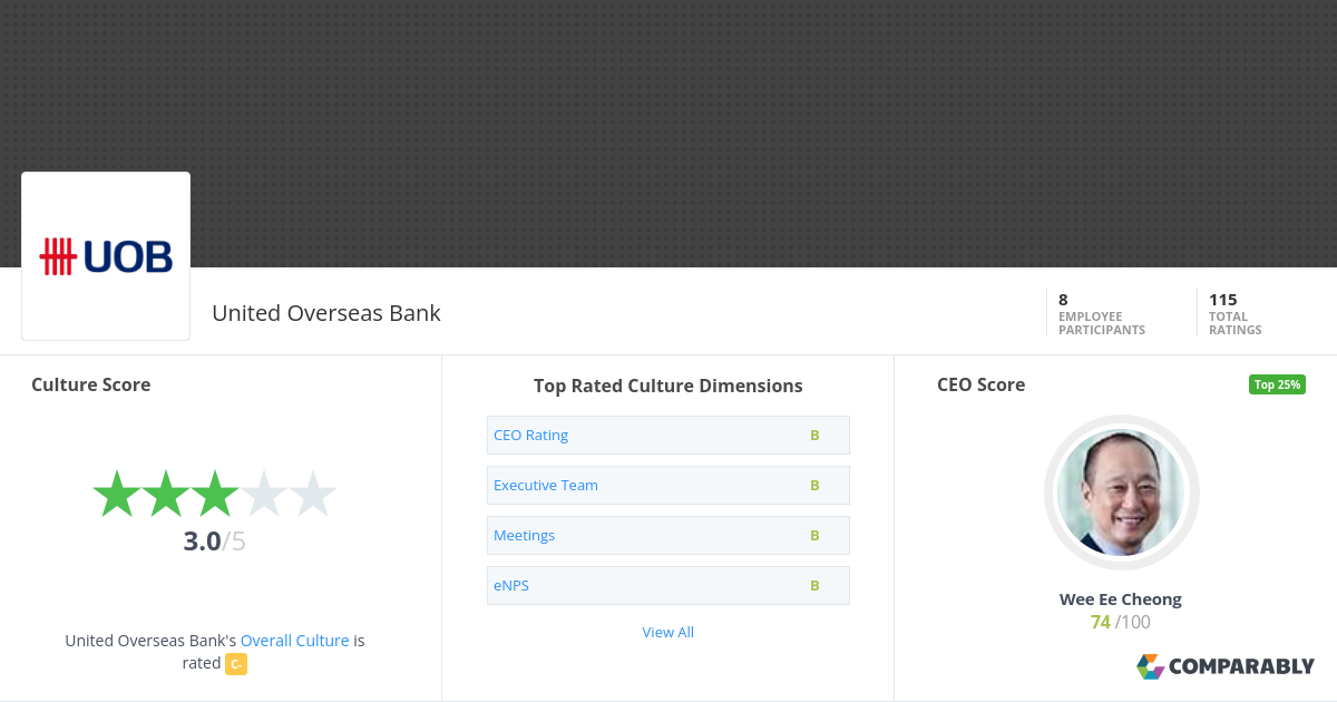 United Overseas Bank Company Culture | Comparably