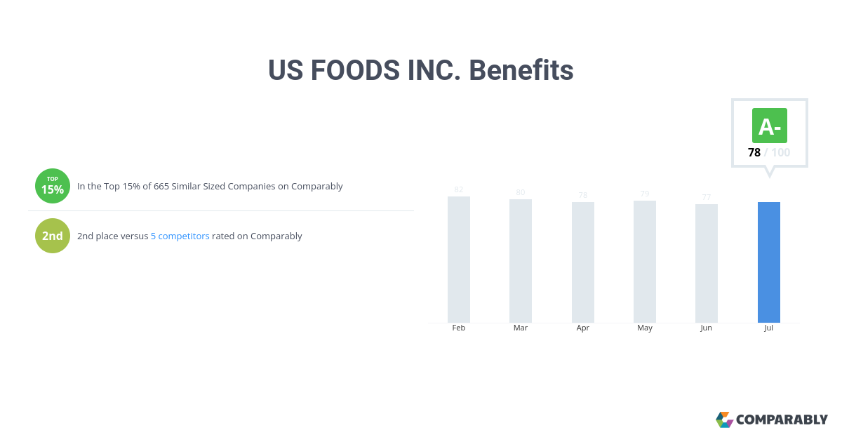 US FOODS INC  Benefits | Comparably