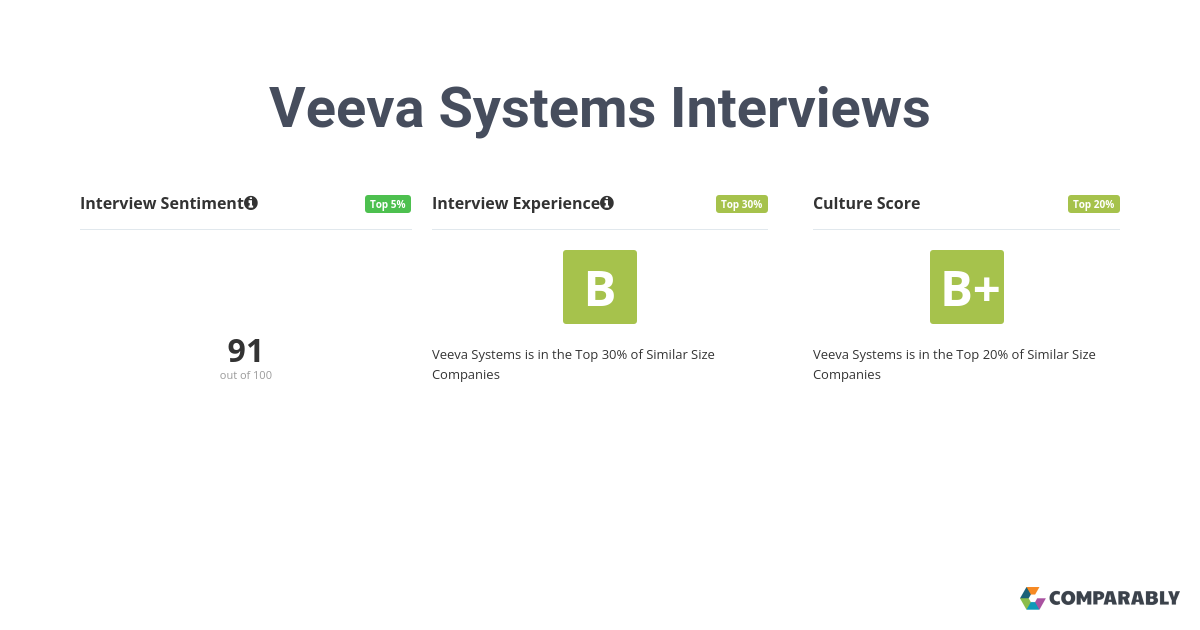 6 Veeva Systems employees rate their interview experience a C- or 68/100. 70% believe the overall process was positive.