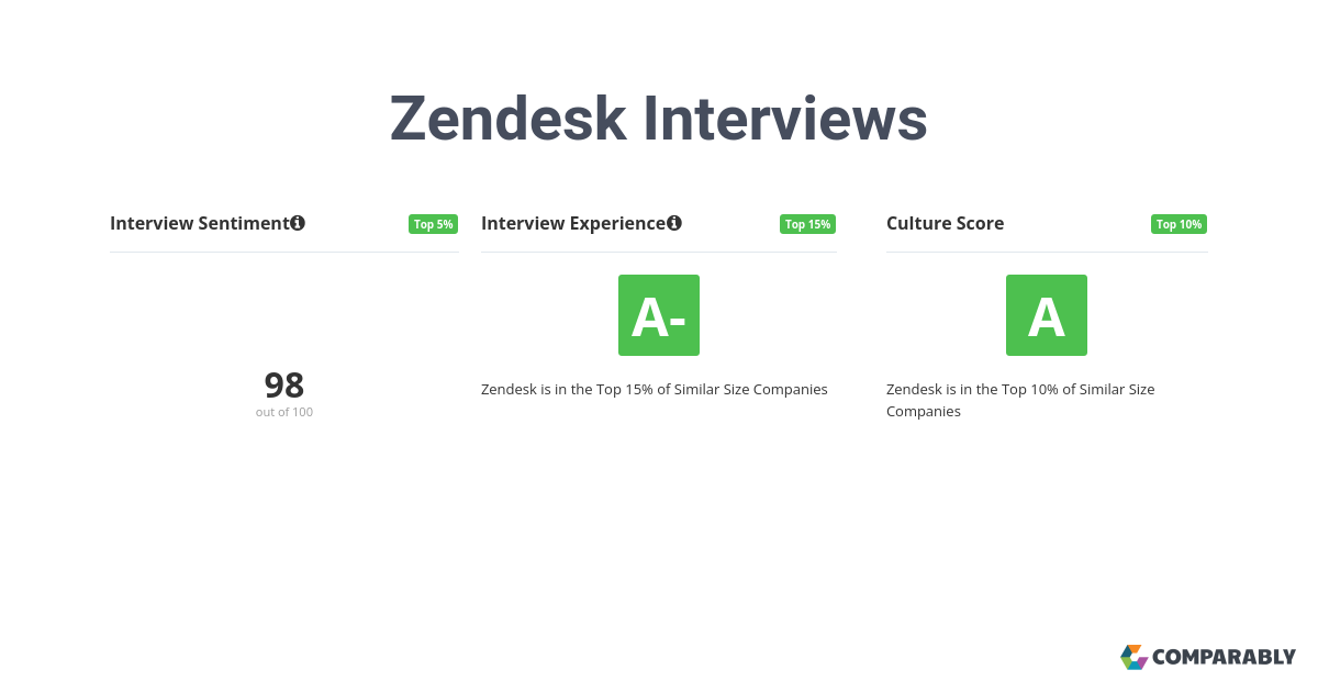 Zendesk Interviews | Comparably