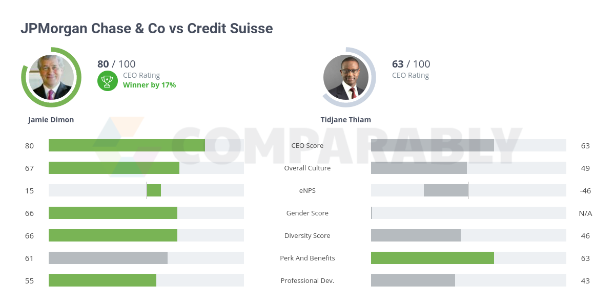 JPMorgan Chase & Co vs Credit Suisse | Comparably