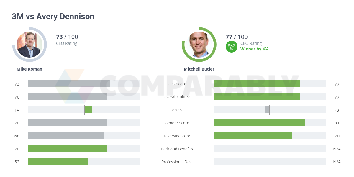 3M vs Avery Dennison | Comparably