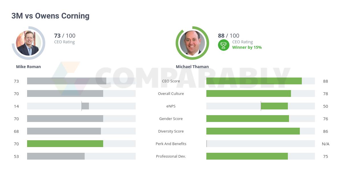 3M vs Owens Corning | Comparably