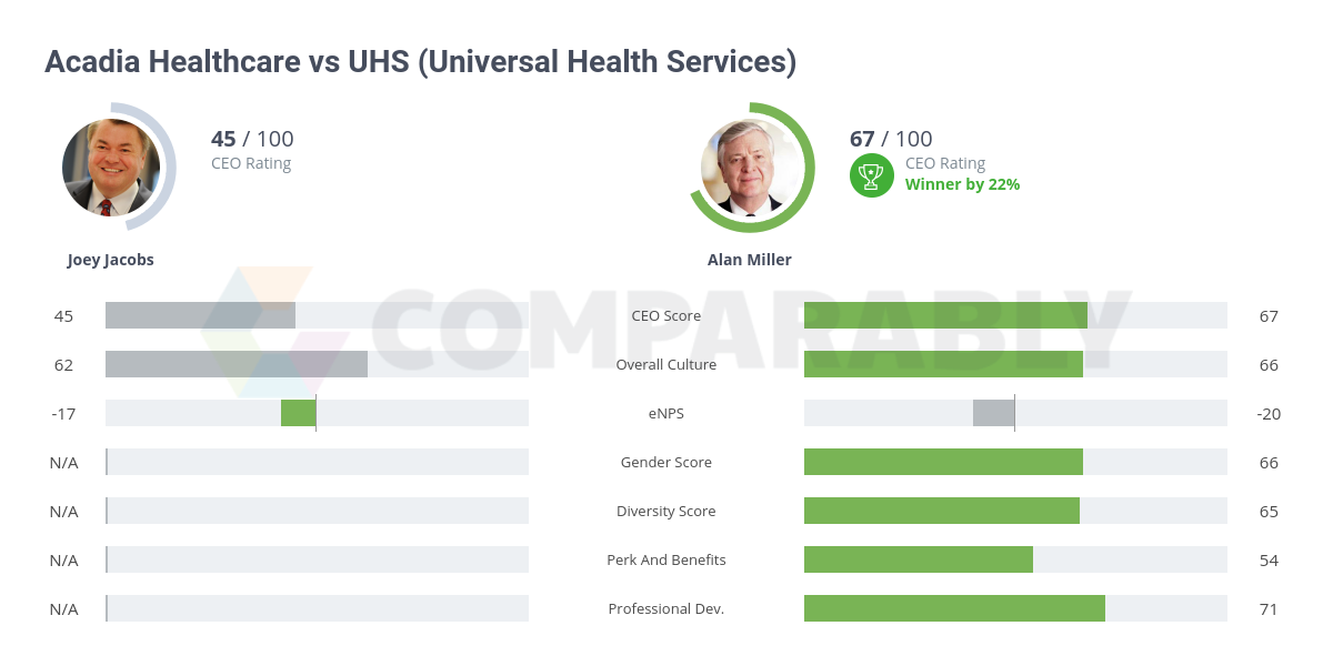 Acadia Healthcare vs UHS (Universal Health Services