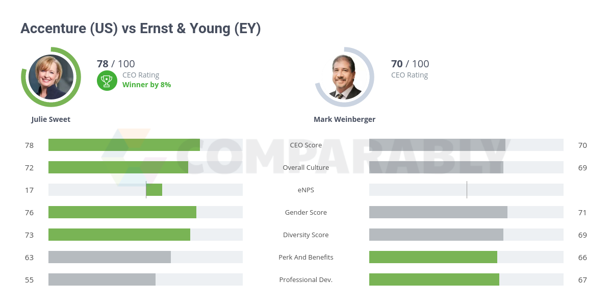 Accenture (US) vs Ernst & Young (EY) | Comparably