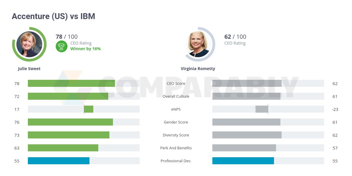Accenture (US) vs IBM | Comparably