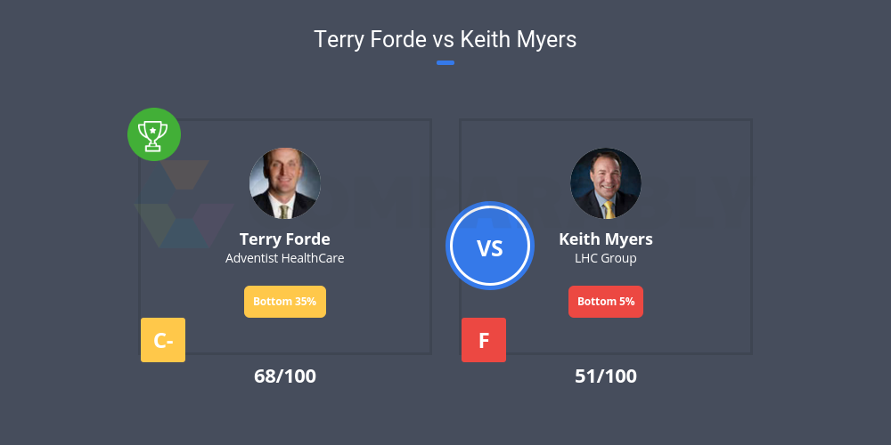 Terry Forde Vs Keith Myers Comparably