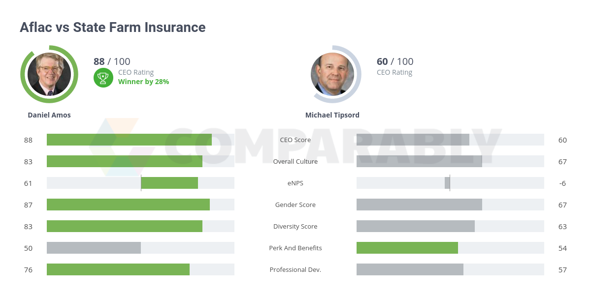 Top 184 Reviews About State Farm Life Insurance >> Aflac Vs State Farm Insurance Comparably