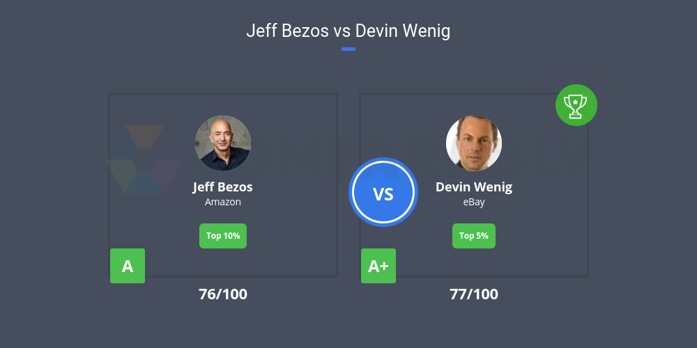 Jeff Bezos vs Devin Wenig | Comparably