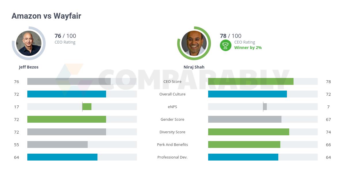 Amazon vs Wayfair | Comparably