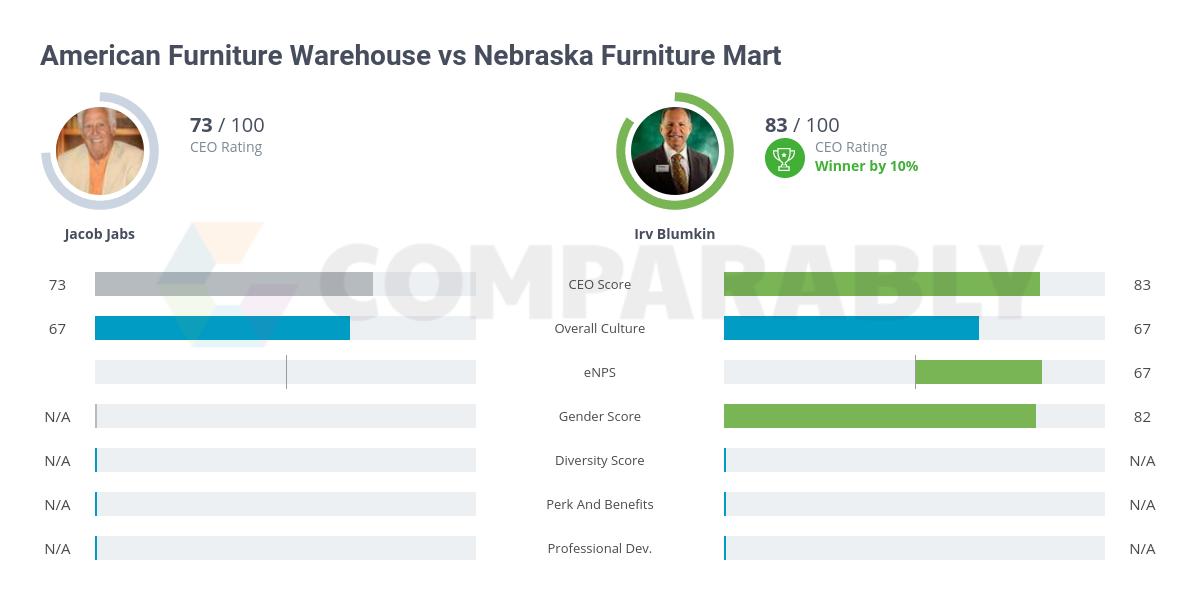 American Furniture Warehouse Vs Nebraska Furniture Mart Comparably