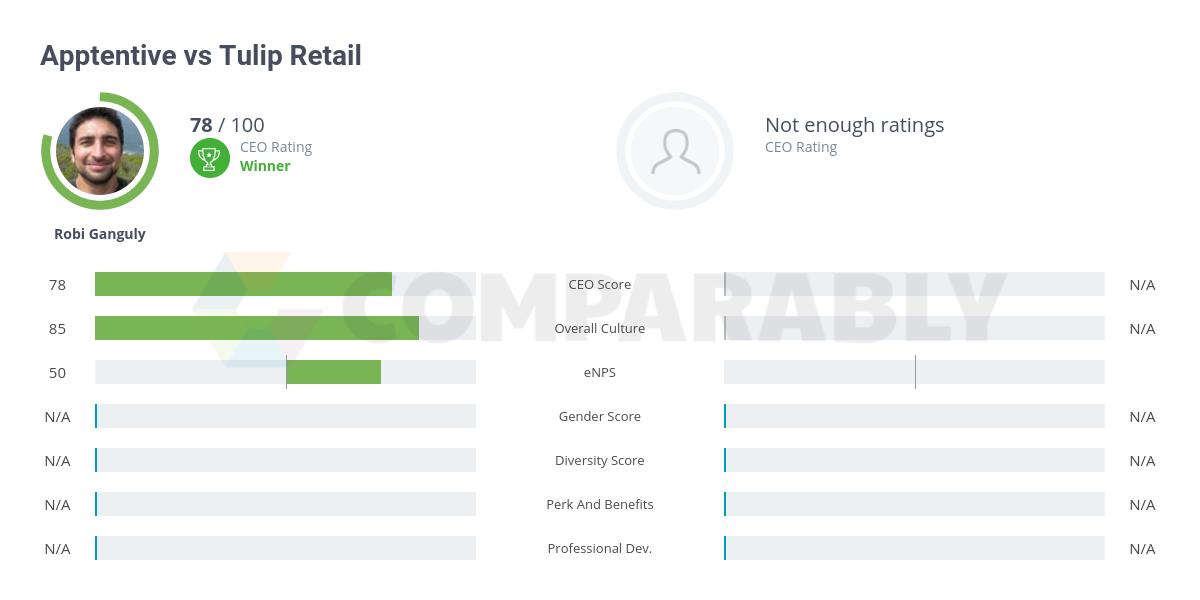 Apptentive vs Tulip Retail   Comparably