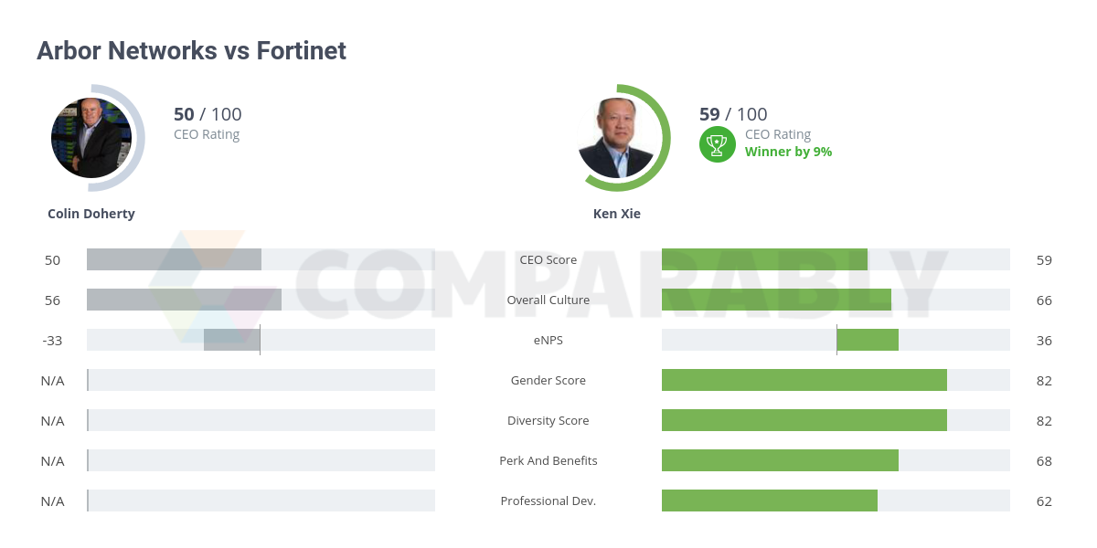 Arbor Networks vs Fortinet | Comparably