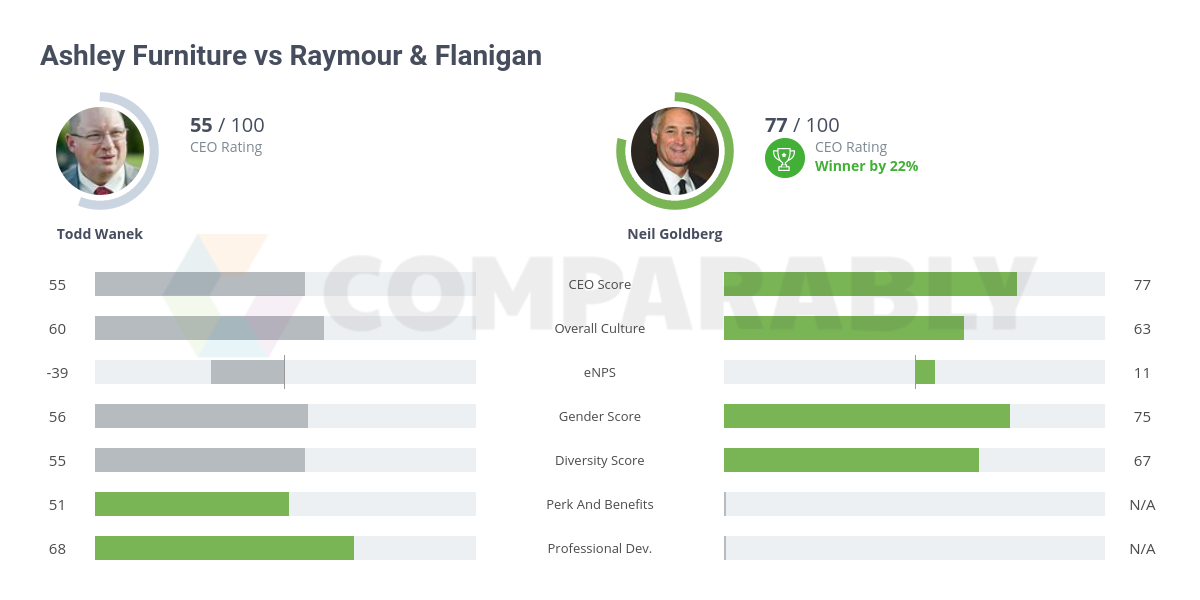 Ashley Furniture Vs Raymour Flanigan Comparably