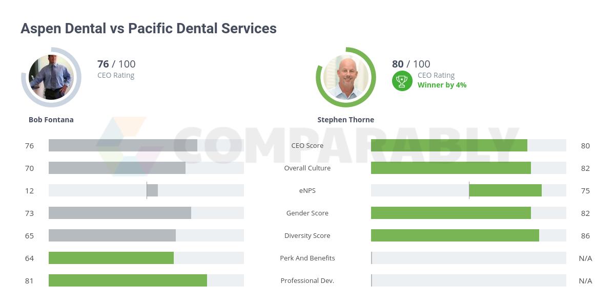 Aspen Dental vs Pacific Dental Services | Comparably