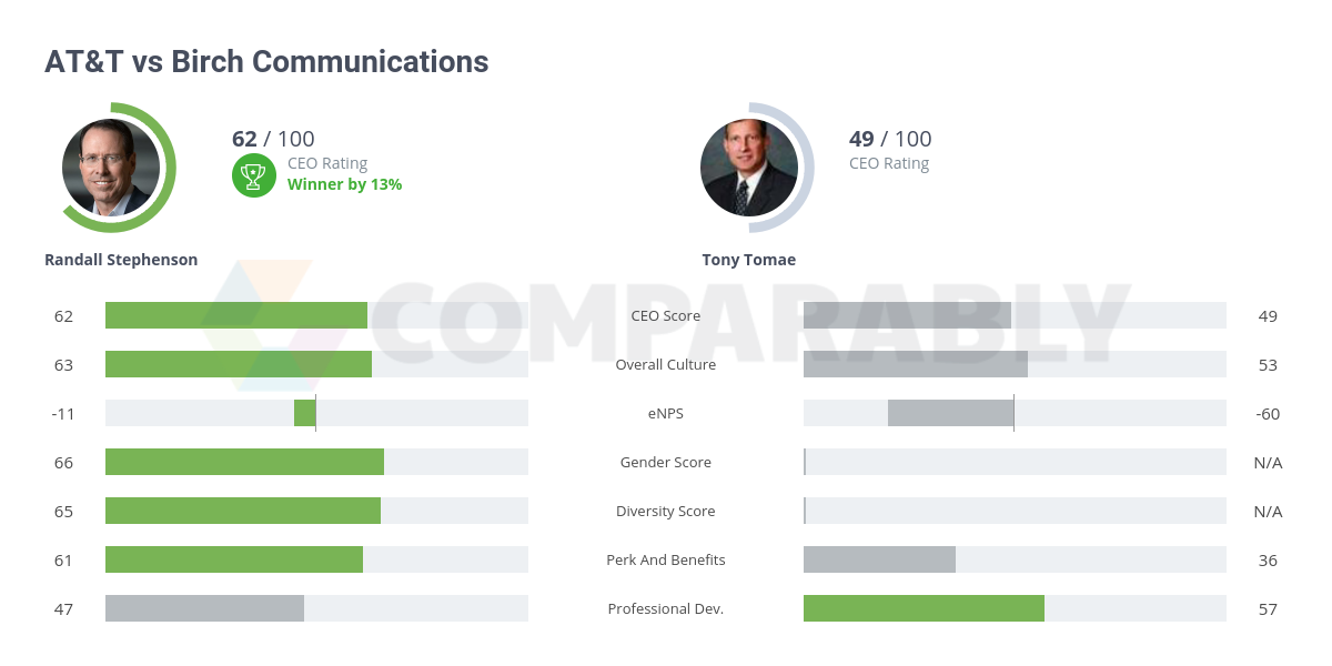 AT&T vs Birch Communications | Comparably
