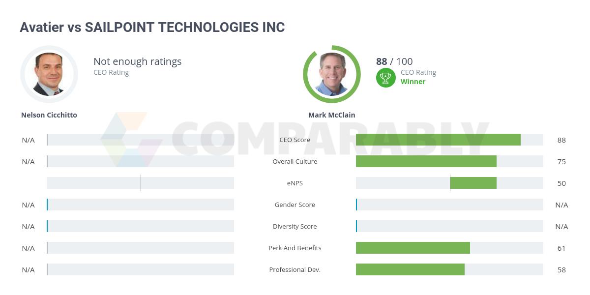 SAILPOINT TECHNOLOGIES INC vs Avatier | Comparably