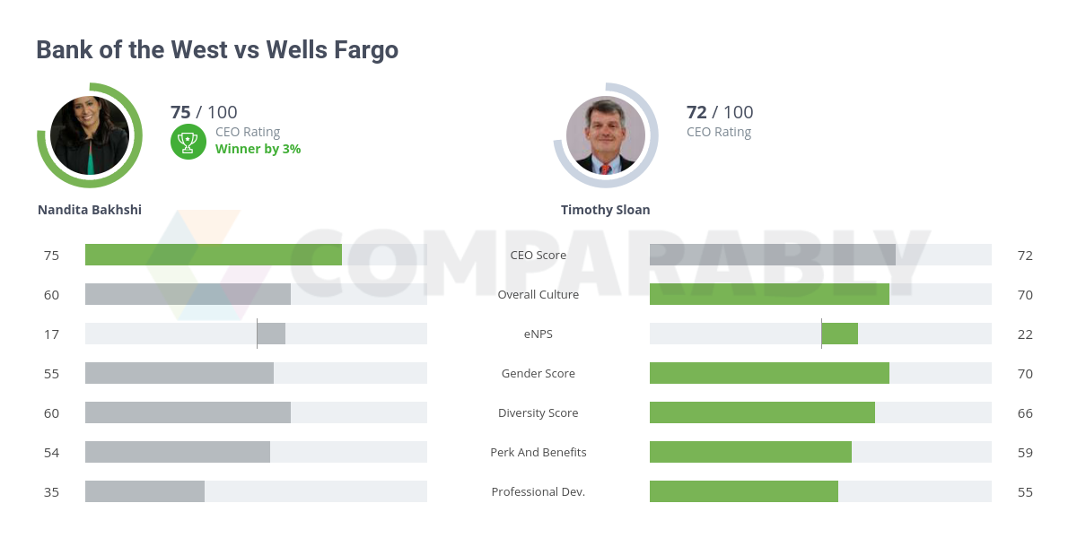Bank of the West vs Wells Fargo | Comparably