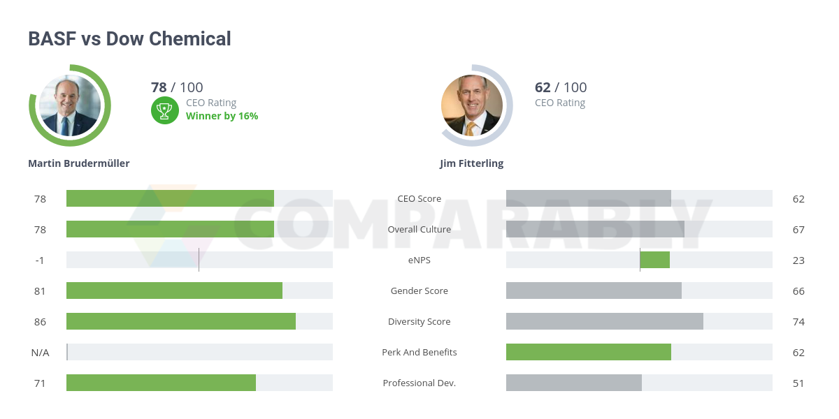 BASF vs Dow Chemical | Comparably