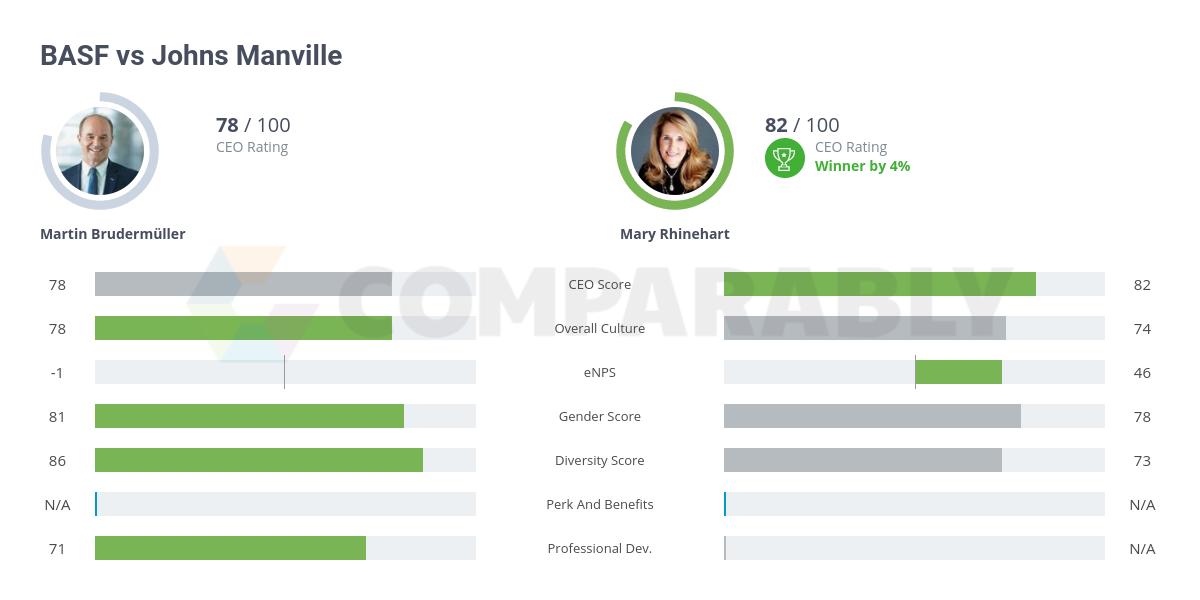 BASF vs Johns Manville   Comparably