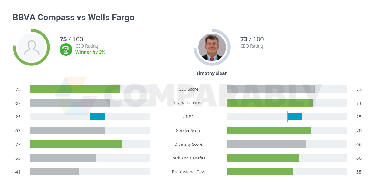 BBVA Compass vs Wells Fargo | Comparably