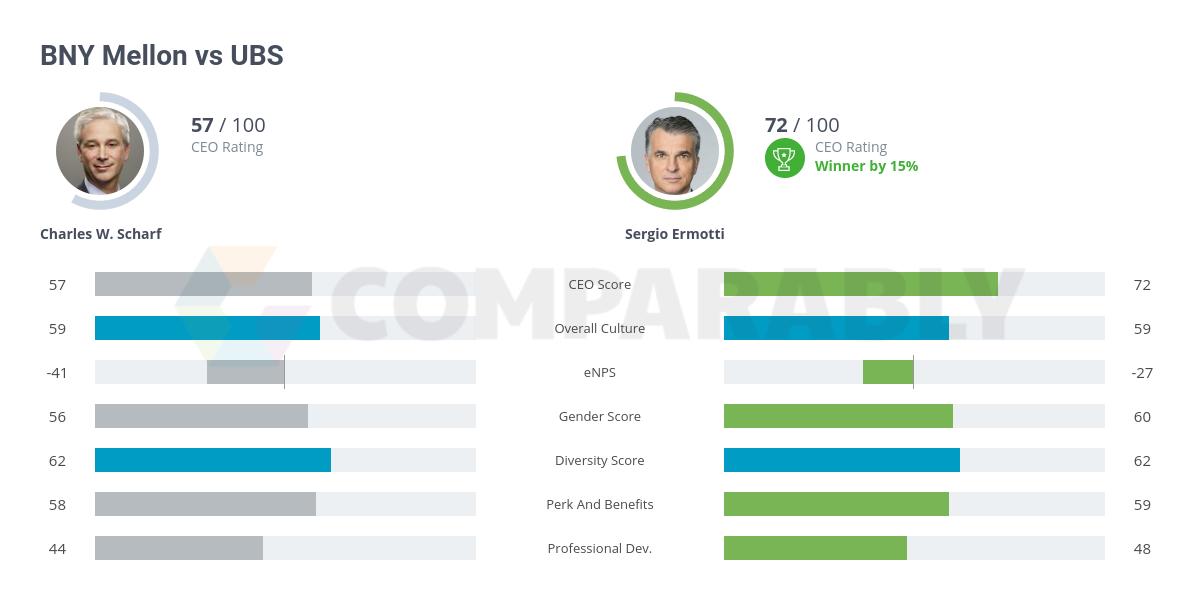 BNY Mellon vs UBS | Comparably