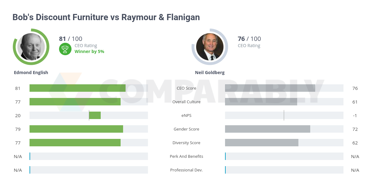 Bob S Discount Furniture Vs Raymour Flanigan Comparably