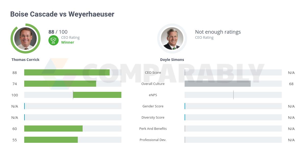 Boise Cascade vs Weyerhaeuser | Comparably