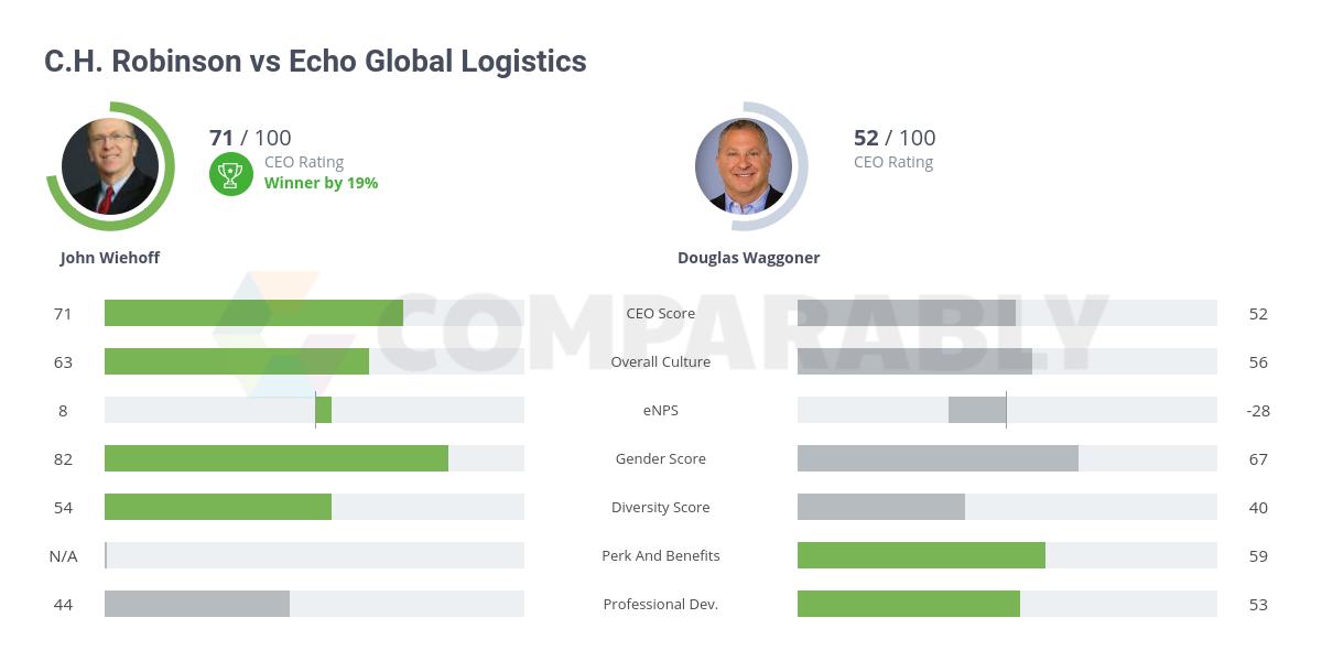 C H  Robinson vs Echo Global Logistics   Comparably