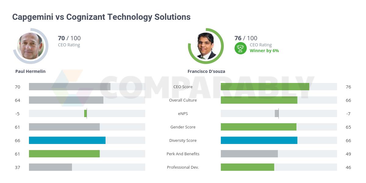Capgemini vs Cognizant Technology Solutions | Comparably
