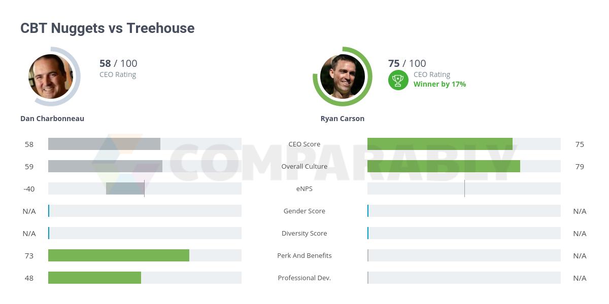 Treehouse vs CBT Nuggets | Comparably