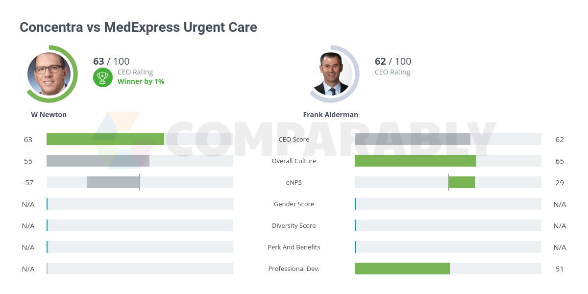 Concentra vs MedExpress Urgent Care | Comparably