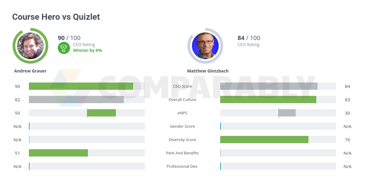 Course Hero vs Quizlet | Comparably