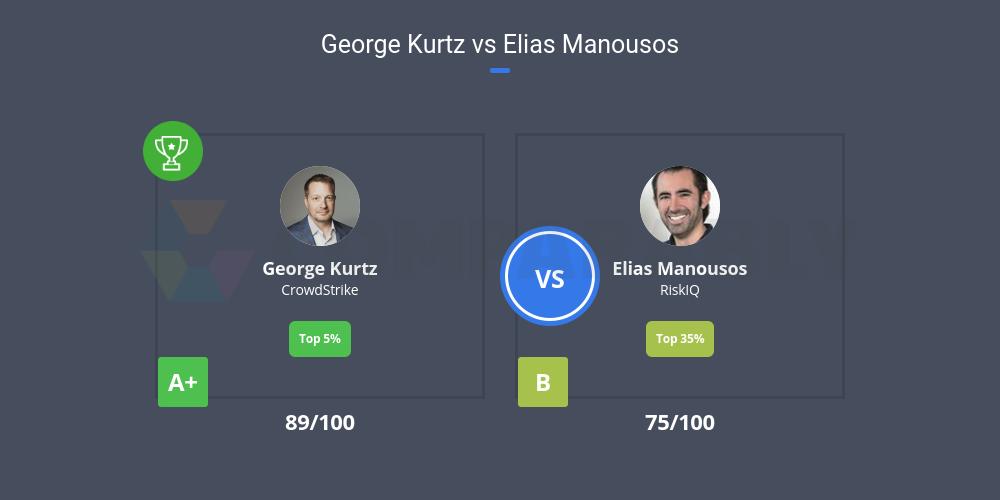 George Kurtz vs Elias Manousos | Comparably