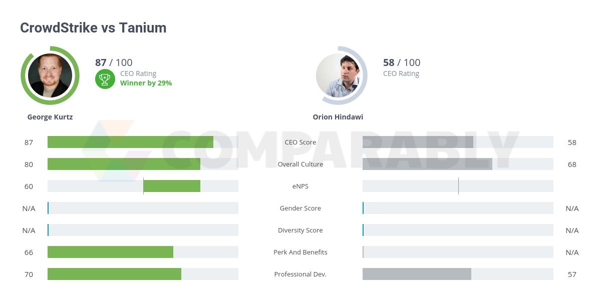 Tanium vs CrowdStrike | Comparably