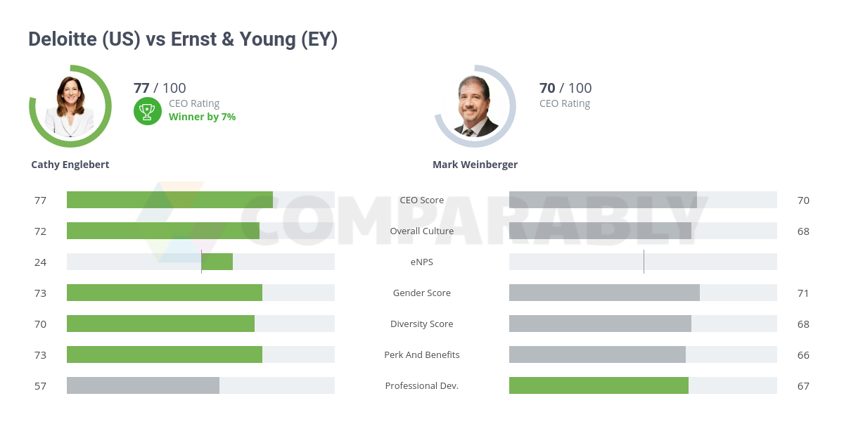 Deloitte (US) vs Ernst & Young (EY) | Comparably
