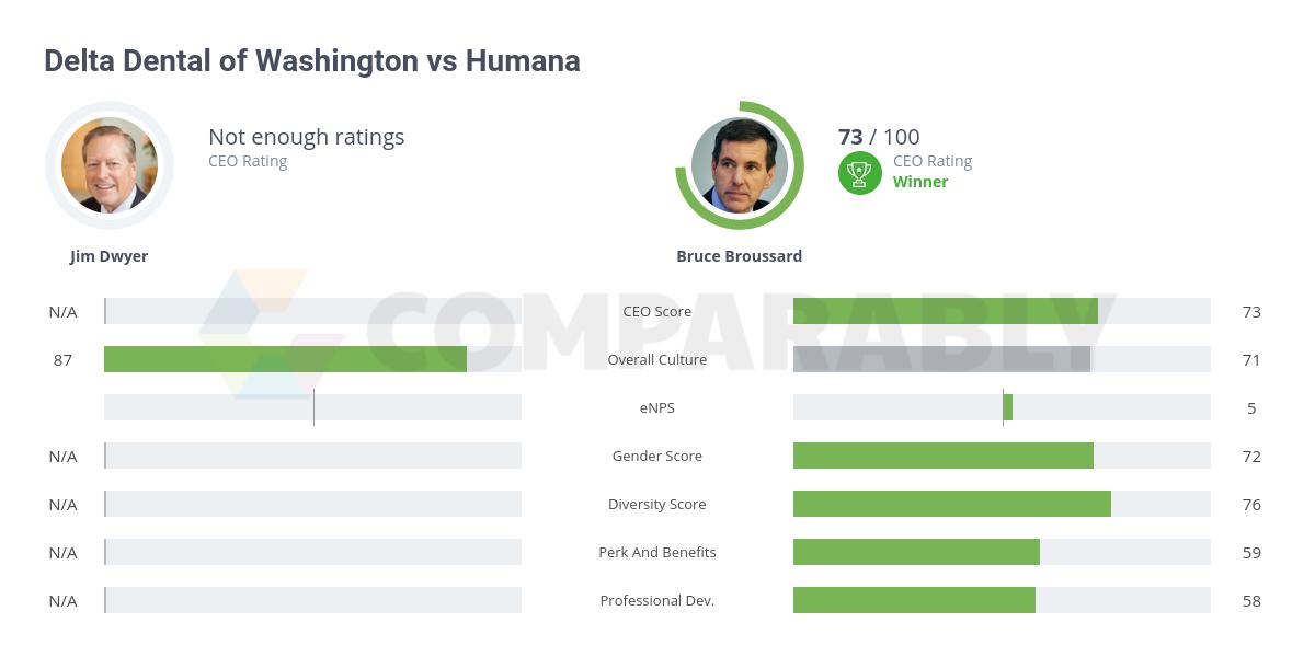 Delta Dental of Washington vs Humana | Comparably