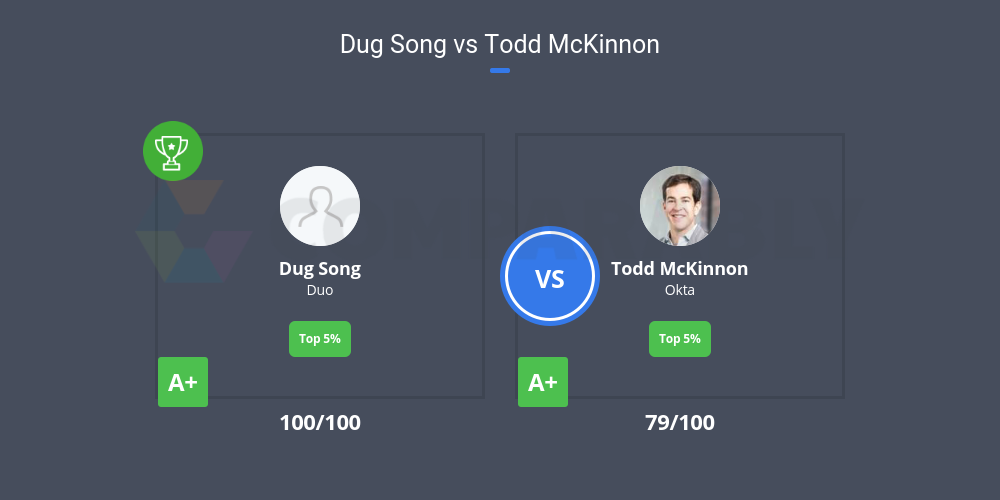 Dug Song vs Todd McKinnon | Comparably