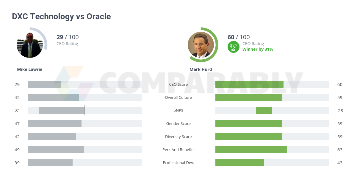 DXC Technology vs Oracle | Comparably