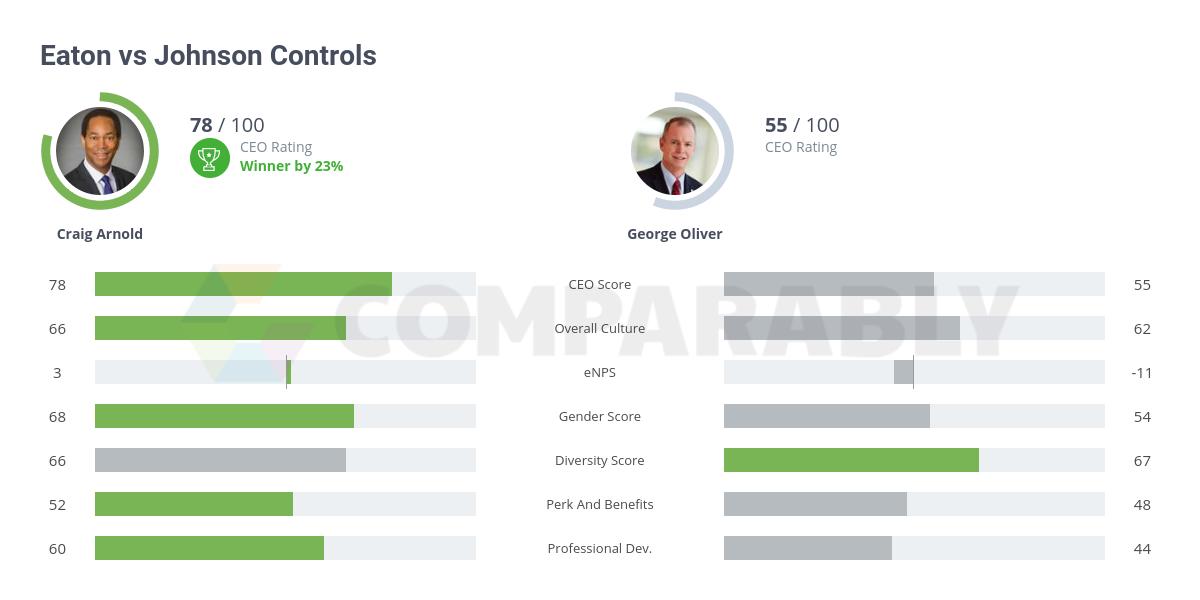 Eaton vs Johnson Controls | Comparably