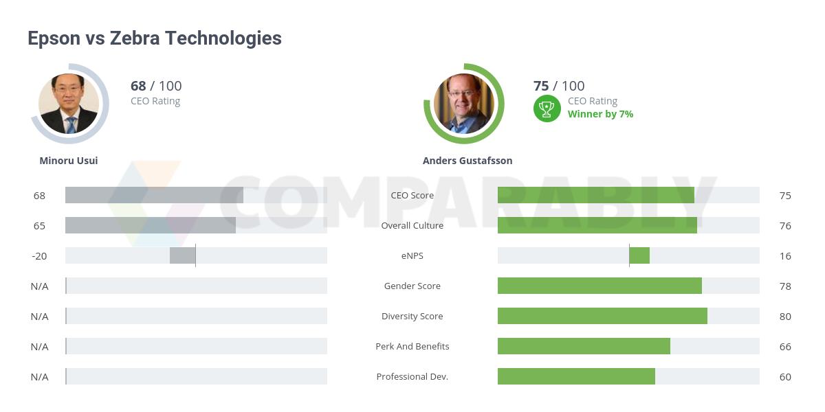 Epson vs Zebra Technologies | Comparably